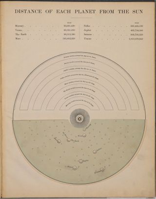 New Method of Geography and Mapping Containing the Elementary Notions of Cosmography, with Revolving Maps (mechanical).